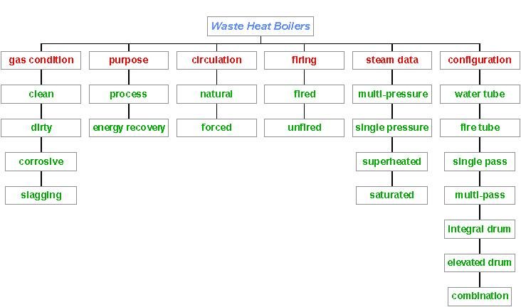 Classification of Waste Heat Boilers